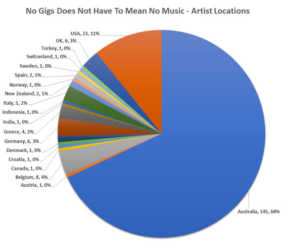 No Gigs Does Not Have To Mean No Music - Artist Locations