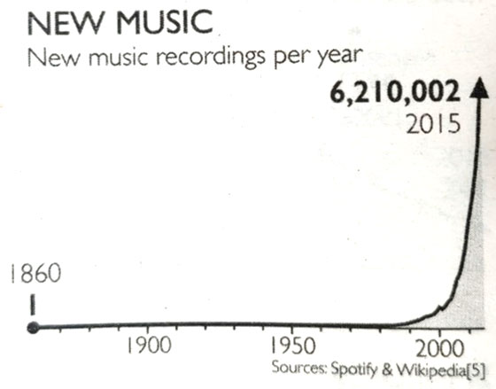 New Music Recordings Graph